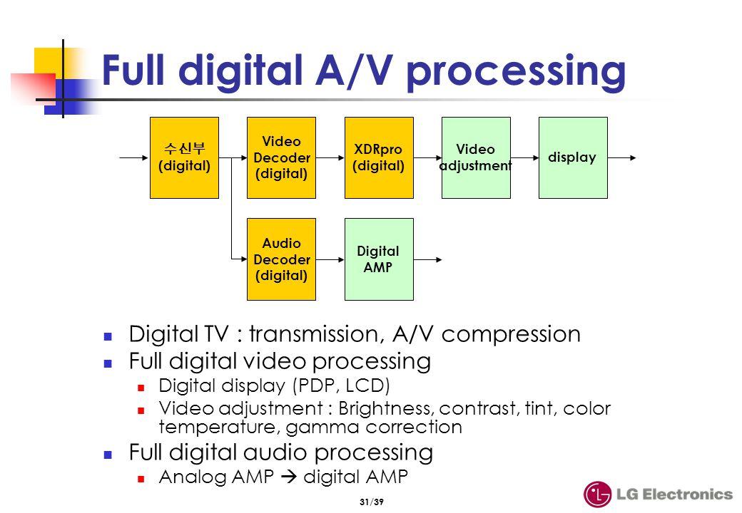 31/39 Full digital A/V processing Digital TV : transmission, A/V compression Full digital video processing Digital display (PDP, LCD) Video adjustment
