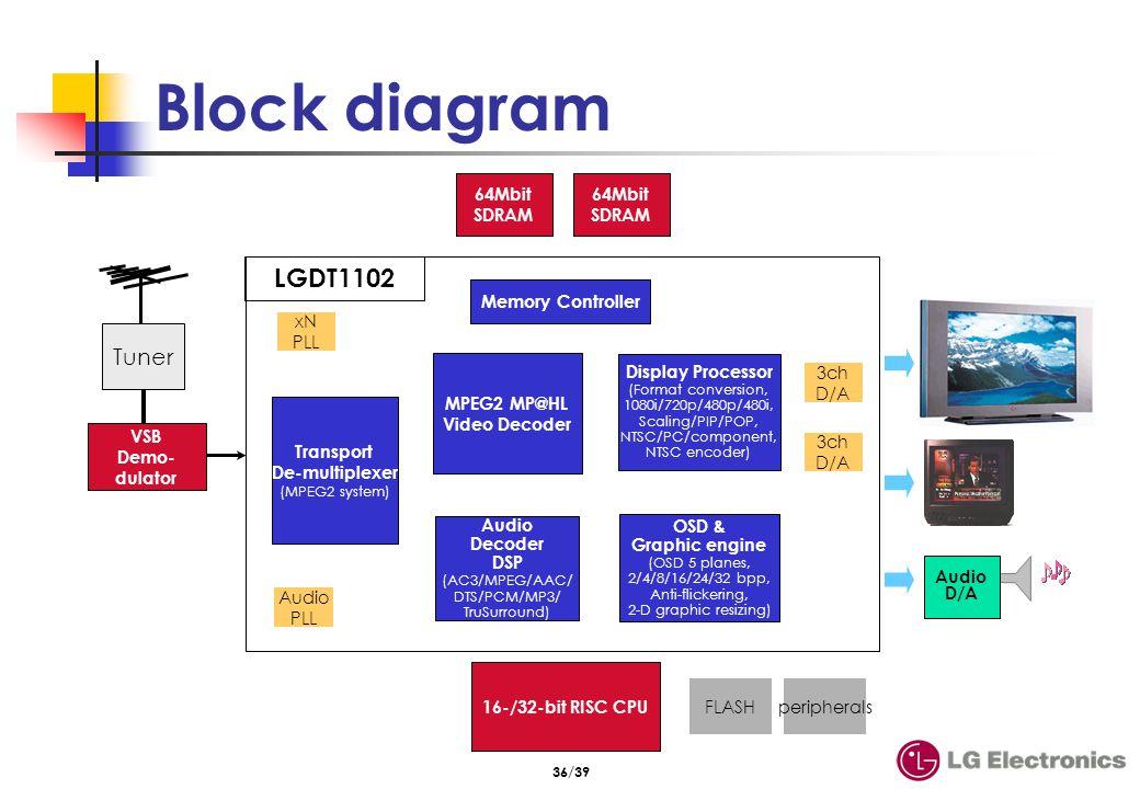 36/39 Block diagram VSB Demo- dulator Audio D/A Tuner 16-/32-bit RISC CPU Transport De-multiplexer (MPEG2 system) Audio Decoder DSP (AC3/MPEG/AAC/ DTS