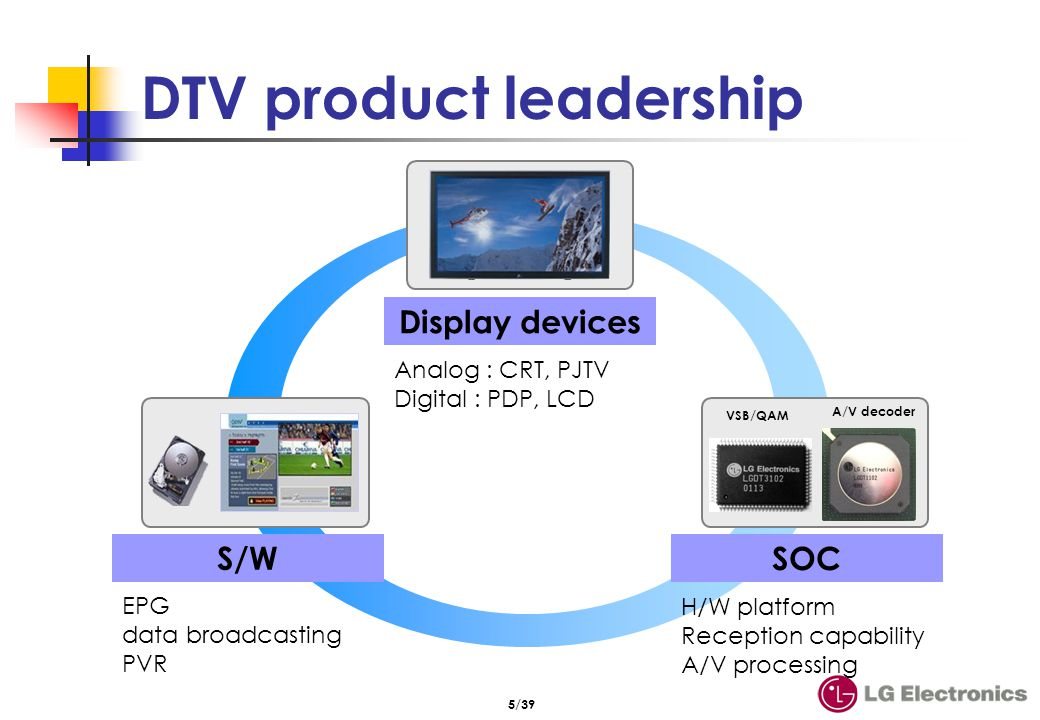 6/39 DTV (ATSC) System decoder (Transport demux) MPEG-2 Video Decoder Display Processor & Graphics Dolby AC-3 Audio Decoder MPEG-2 TS (19.4Mbps) RF MPEG-2 Video 27MHz clock recovery Program navigation information Dolby AC-3 PCR Users program choice Physical Channel (BW : 6MHz) Audio Video Demodulator (8-VSB) DTV tuner Program select Program information Bandwidth : 6MHz Data rate : 19.4Mbps 1 packet (188bytes) VAVP