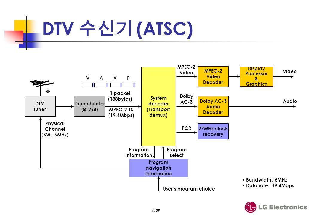 6/39 DTV (ATSC) System decoder (Transport demux) MPEG-2 Video Decoder Display Processor & Graphics Dolby AC-3 Audio Decoder MPEG-2 TS (19.4Mbps) RF MP