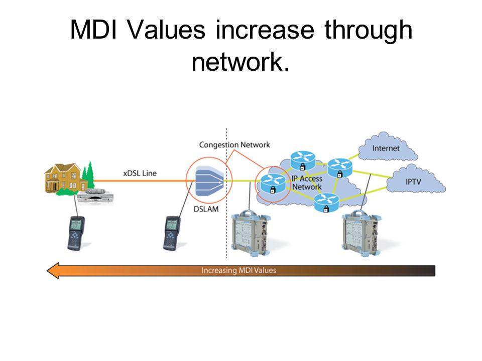MDI Values increase through network.