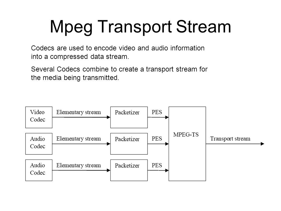 Mpeg Transport Stream Several Codecs combine to create a transport stream for the media being transmitted.