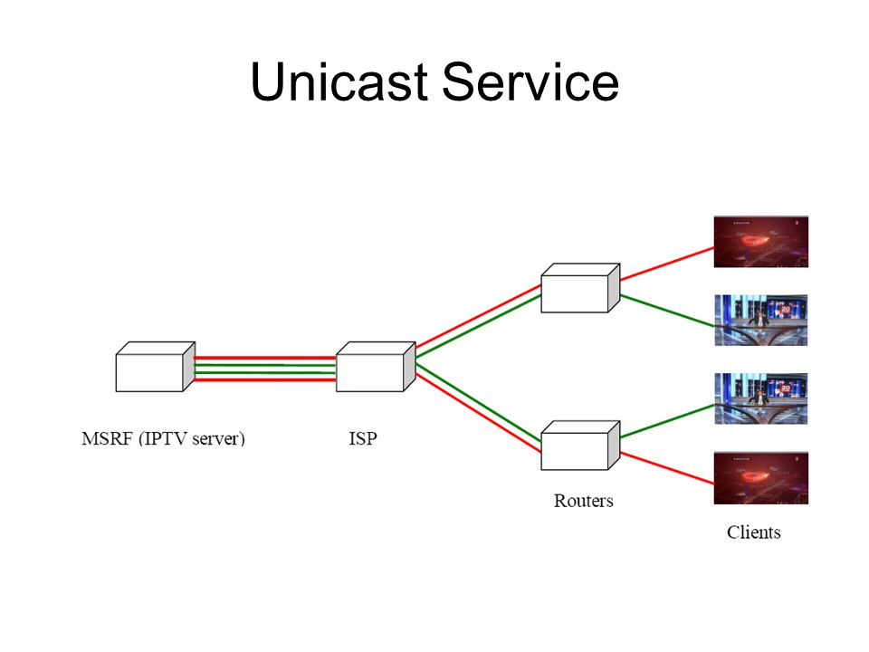Unicast Service