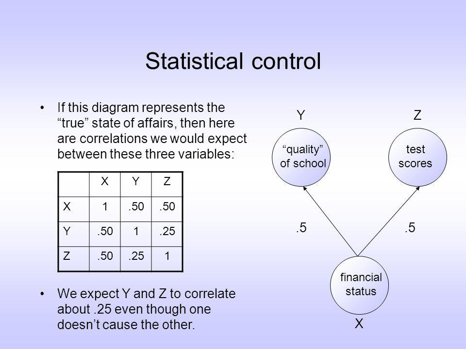 Statistical control If this diagram represents the true state of affairs, then here are correlations we would expect between these three variables: financial status test scores quality of school.5 XYZ X1.50 Y 1.25 Z.50.251 X YZ We expect Y and Z to correlate about.25 even though one doesnt cause the other.