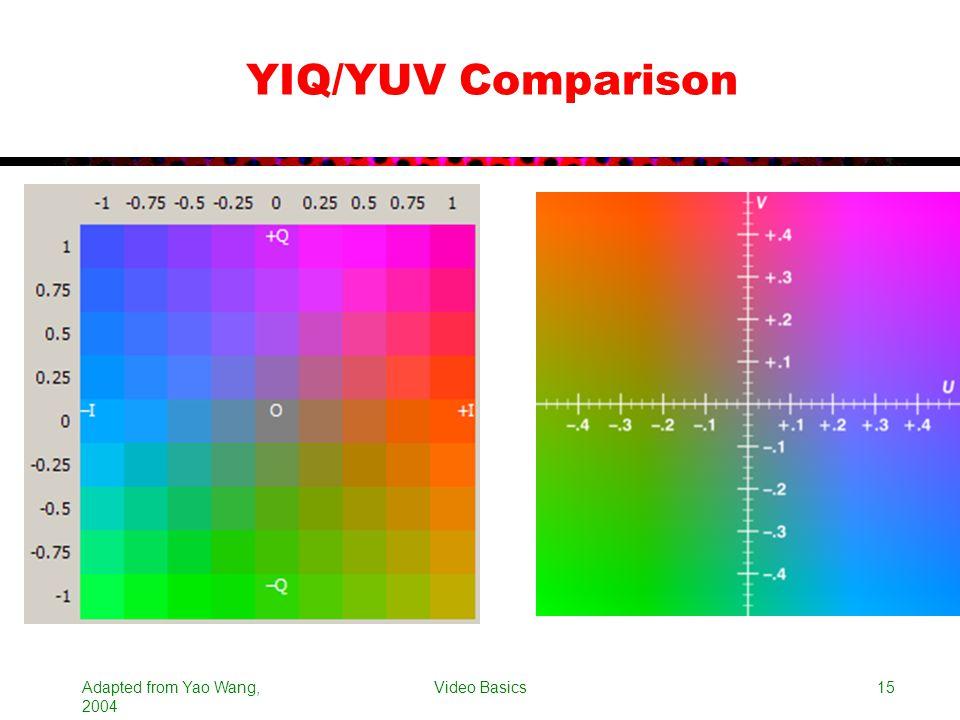 Adapted from Yao Wang, 2004 Video Basics15 YIQ/YUV Comparison