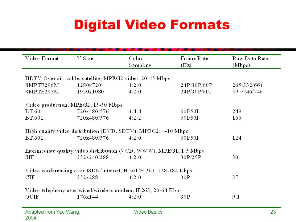 Adapted from Yao Wang, 2004 Video Basics23 Digital Video Formats