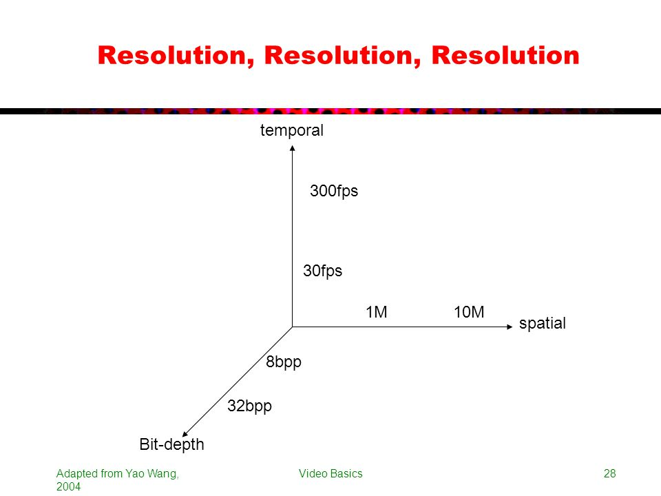 Adapted from Yao Wang, 2004 Video Basics28 Resolution, Resolution, Resolution spatial temporal Bit-depth 1M10M 30fps 300fps 8bpp 32bpp