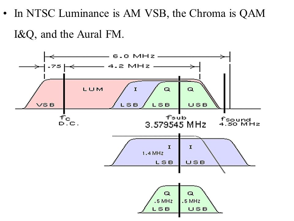 In NTSC Luminance is AM VSB, the Chroma is QAM I&Q, and the Aural FM.