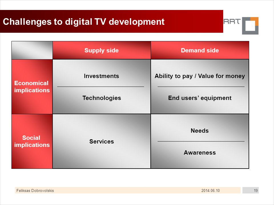 2014.06.10Feliksas Dobrovolskis19 Challenges to digital TV development Supply sideDemand side Economical implications Social implications Investments