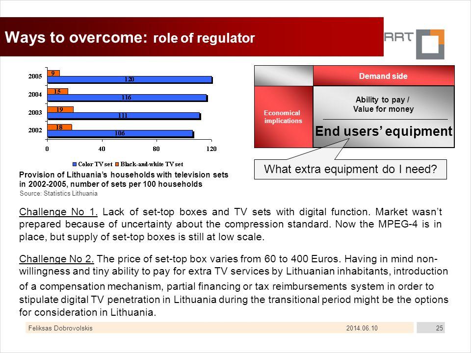 2014.06.10Feliksas Dobrovolskis25 Ways to overcome: role of regulator Challenge No 1.