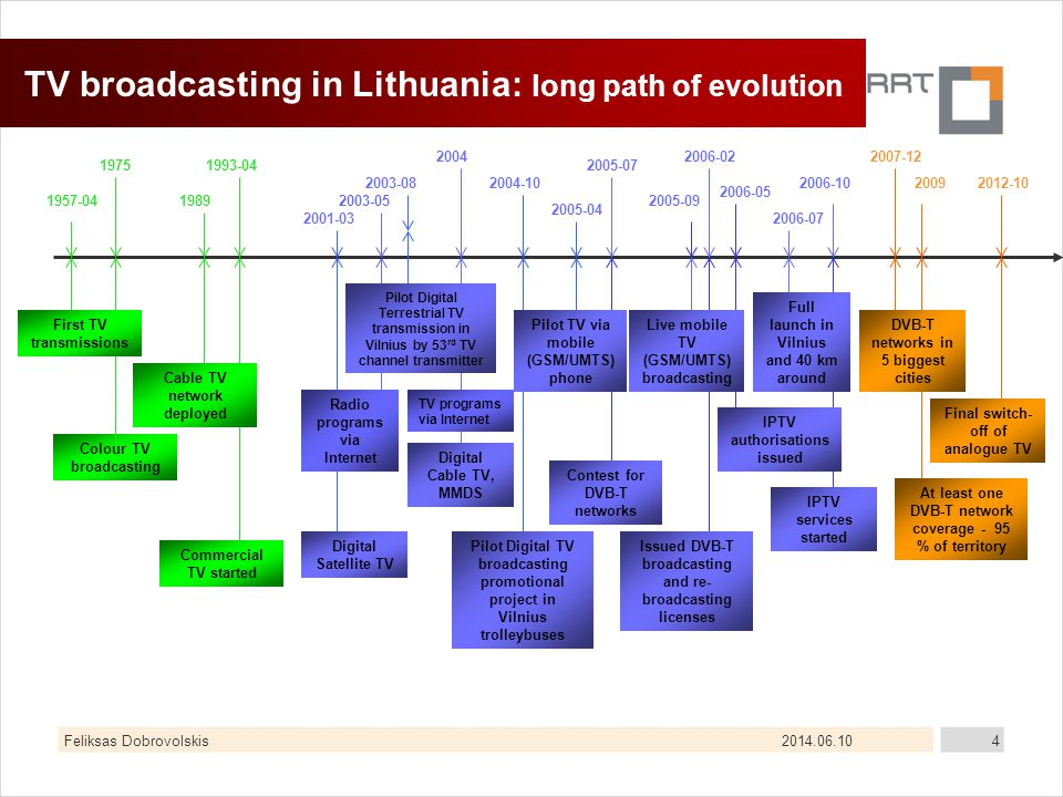 2014.06.10Feliksas Dobrovolskis4 TV broadcasting in Lithuania: long path of evolution Colour TV broadcasting 19751993-04 DVB-T networks in 5 biggest cities At least one DVB-T network coverage - 95 % of territory 2009 Digital Cable TV, MMDS 2007-12 19891957-04 Cable TV network deployed Commercial TV started First TV transmissions 2012-10 Final switch- off of analogue TV 2004 Pilot Digital TV broadcasting promotional project in Vilnius trolleybuses 2004-102003-08 Issued DVB-T broadcasting and re- broadcasting licenses 2005-09 Live mobile TV (GSM/UMTS) broadcasting Full launch in Vilnius and 40 km around 2006-07 Pilot TV via mobile (GSM/UMTS) phone 2006-02 2005-07 Contest for DVB-T networks 2001-03 Digital Satellite TV Pilot Digital Terrestrial TV transmission in Vilnius by 53 rd TV channel transmitter 2005-04 Radio programs via Internet 2003-05 TV programs via Internet IPTV authorisations issued 2006-05 IPTV services started 2006-10
