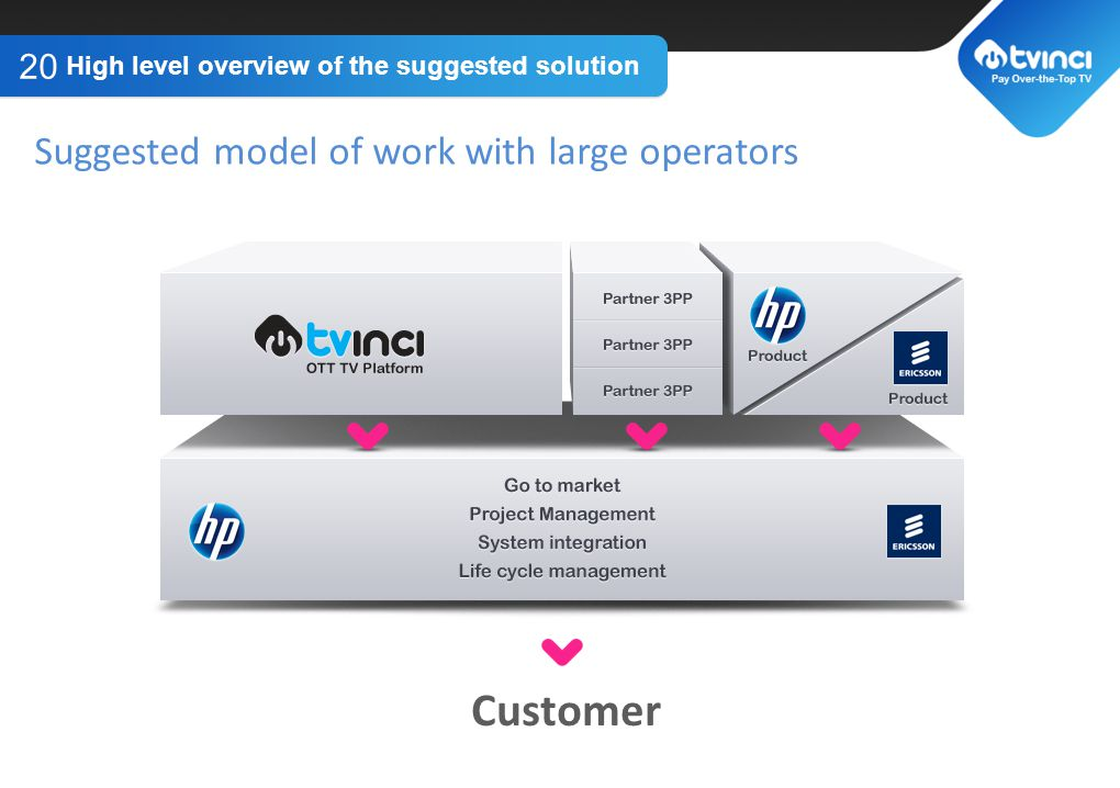 TITLE GOES HERE High level overview of the suggested solution 20 Suggested model of work with large operators Customer