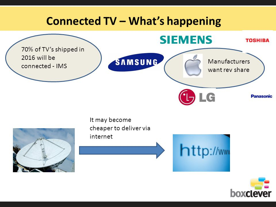 Connected TV – Whats happening 70% of TVs shipped in 2016 will be connected - IMS Manufacturers want rev share It may become cheaper to deliver via internet
