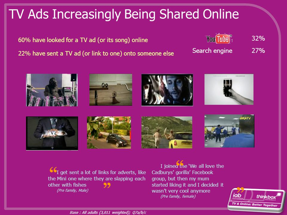 TV Ads Increasingly Being Shared Online Base : All adults (3,011 weighted); Q7a/b/c 60% have looked for a TV ad (or its song) online 22% have sent a T