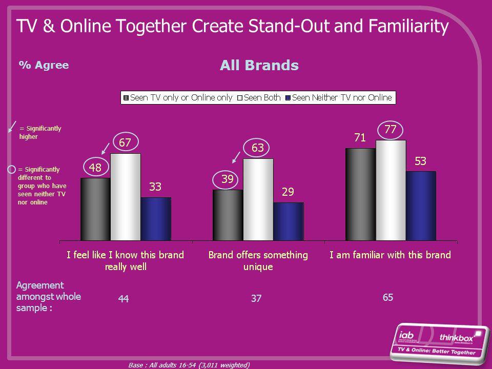 TV & Online Together Create Stand-Out and Familiarity Agreement amongst whole sample : Base : All adults 16-54 (3,011 weighted) 44 37 % Agree = Signif