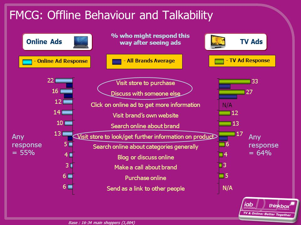 TV Ads FMCG: Offline Behaviour and Talkability Online Ads Visit store to purchase Discuss with someone else Visit brands own website Search online abo