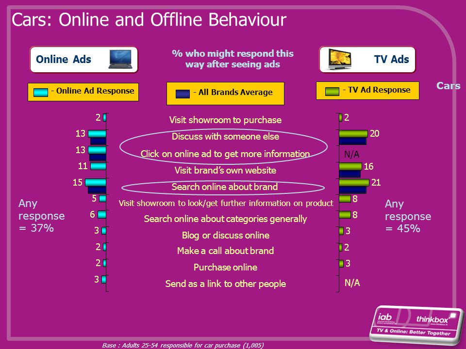 TV Ads Cars: Online and Offline Behaviour Online Ads Visit showroom to purchase Discuss with someone else Visit brands own website Search online about