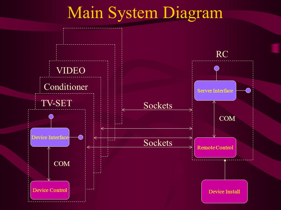 Main System Diagram Sockets Device Install VIDEO Device Interface Device Control COM TV-SET Conditioner Server Interface Remote Control COM RC