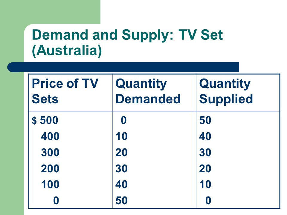 Problem 15.5 Plot demand and supply schedules Equilibrium price and quantity w/o trade Consumer surplus and producer surplus w/o trade Free trade: import tvs @ $100/set – Australian TV purchases – Australian TV production – Australian TV imports – Australian Consumer surplus – Australian Producer surplus