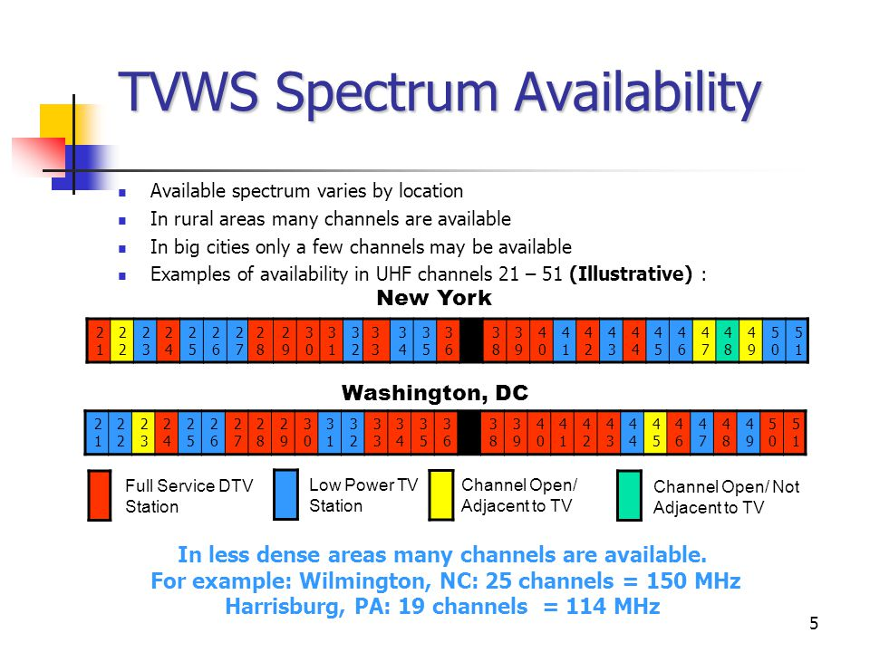 5 TVWS Spectrum Availability Available spectrum varies by location In rural areas many channels are available In big cities only a few channels may be