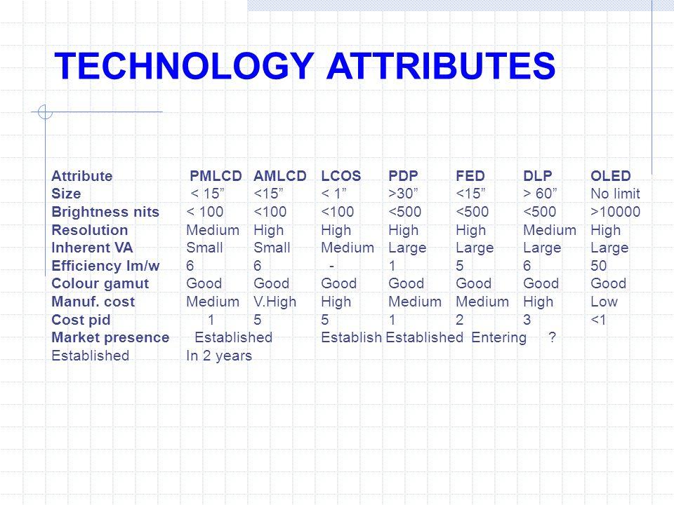 TECHNOLOGY ATTRIBUTES Attribute PMLCDAMLCDLCOSPDPFEDDLPOLED Size 30 60No limit Brightness nits 10000 ResolutionMediumHighHighHighHighMediumHigh Inherent VASmallSmallMediumLargeLargeLargeLarge Efficiency lm/w66 -15650 Colour gamutGoodGoodGoodGoodGoodGoodGood Manuf.
