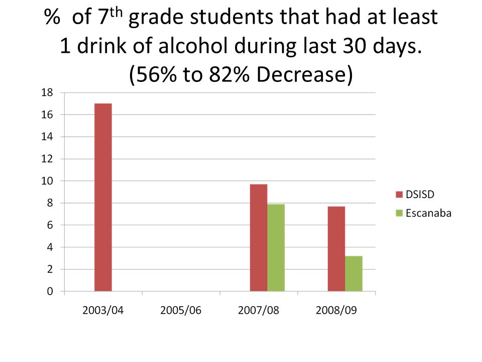 % of 7 th grade students that had at least 1 drink of alcohol during last 30 days. (56% to 82% Decrease)