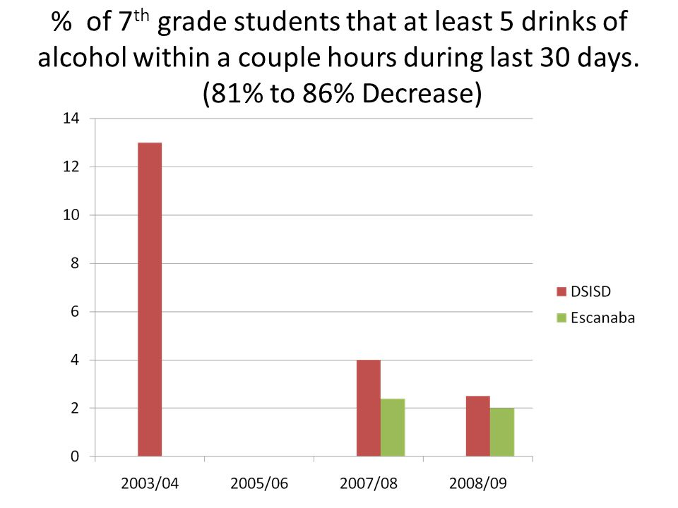 % of 7 th grade students that at least 5 drinks of alcohol within a couple hours during last 30 days. (81% to 86% Decrease)
