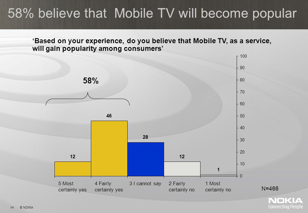 14 © NOKIA 58% believe that Mobile TV will become popular 12 46 28 12 1 0 10 20 30 40 50 60 70 80 90 100 5 Most certainly yes 4 Fairly certainly yes 3 I cannot say2 Fairly certainly no 1 Most certainly no N=466 58% Based on your experience, do you believe that Mobile TV, as a service, will gain popularity among consumers