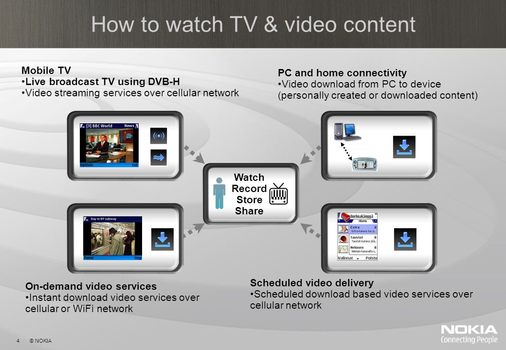 4 © NOKIA How to watch TV & video content Mobile TV Live broadcast TV using DVB-H Video streaming services over cellular network On-demand video services Instant download video services over cellular or WiFi network Scheduled video delivery Scheduled download based video services over cellular network PC and home connectivity Video download from PC to device (personally created or downloaded content) Watch Record Store Share