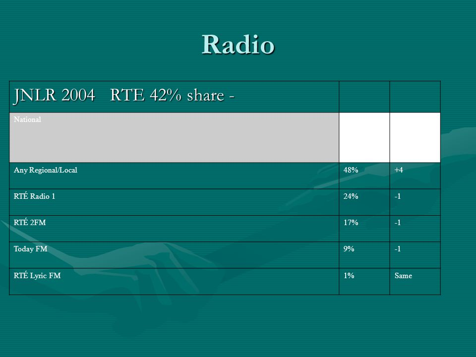 Radio JNLR 2004 RTE 42% share - National Any Regional/Local48%+4 RTÉ Radio 124% RTÉ 2FM17% Today FM9% RTÉ Lyric FM1%Same