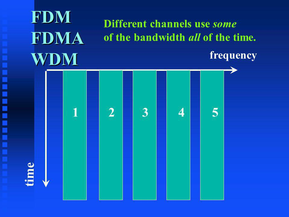 FDM FDMA WDM frequency time Different channels use some of the bandwidth all of the time. 12345