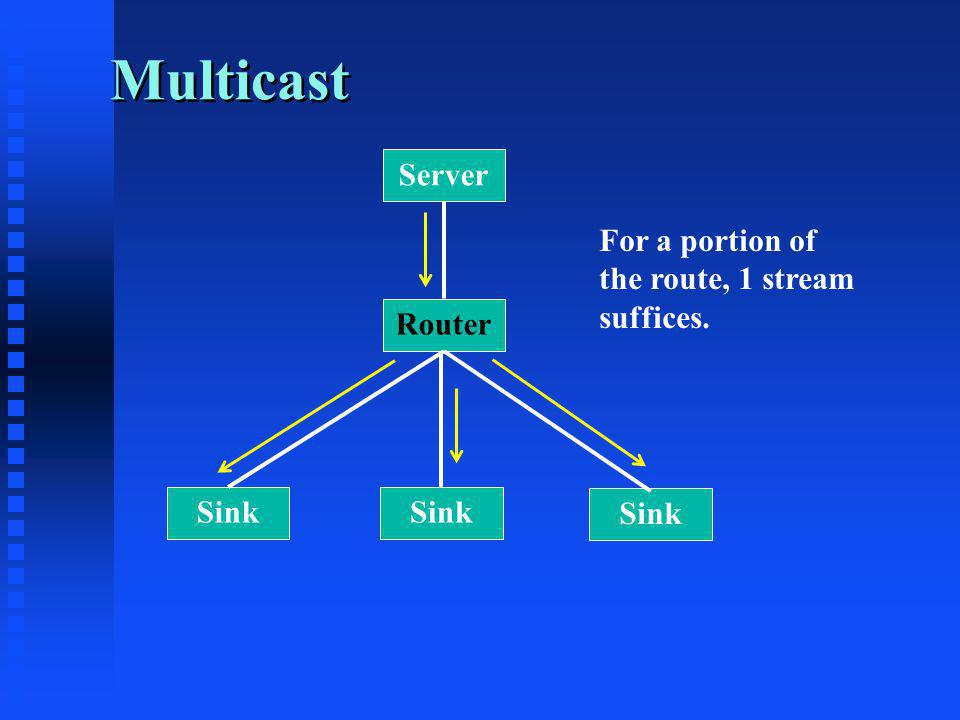 Multicast Server Router Sink For a portion of the route, 1 stream suffices.