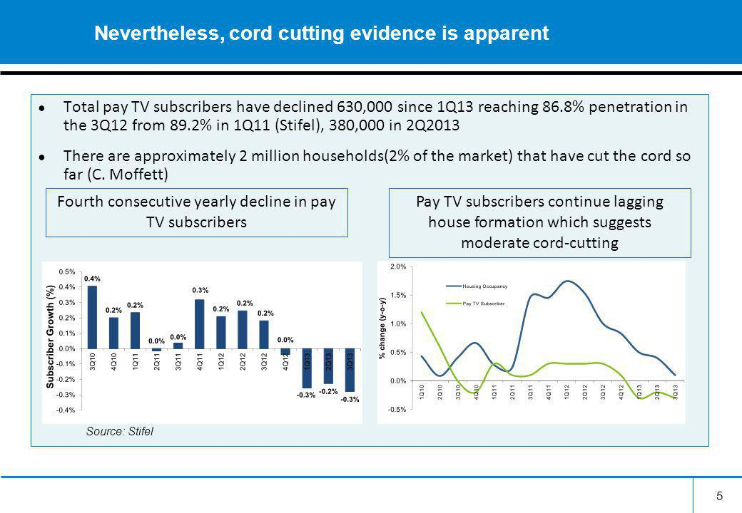 Total pay TV subscribers have declined 630,000 since 1Q13 reaching 86.8% penetration in the 3Q12 from 89.2% in 1Q11 (Stifel), 380,000 in 2Q2013 There are approximately 2 million households(2% of the market) that have cut the cord so far (C.