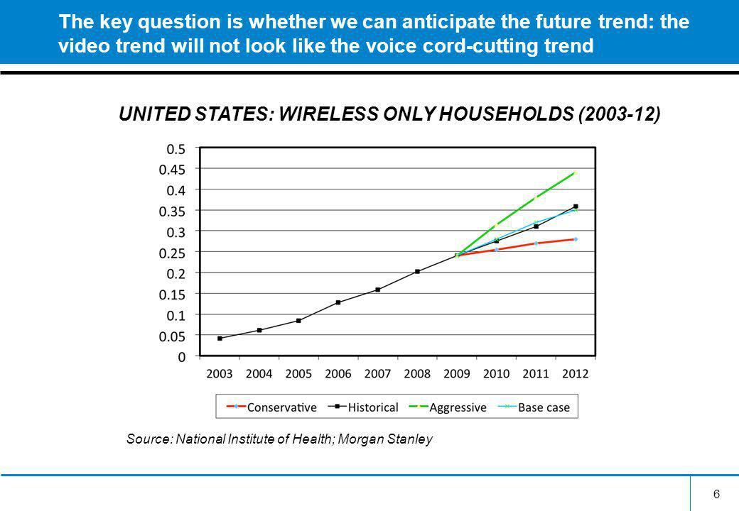 The key question is whether we can anticipate the future trend: the video trend will not look like the voice cord-cutting trend 6 UNITED STATES: WIRELESS ONLY HOUSEHOLDS (2003-12) Source: National Institute of Health; Morgan Stanley