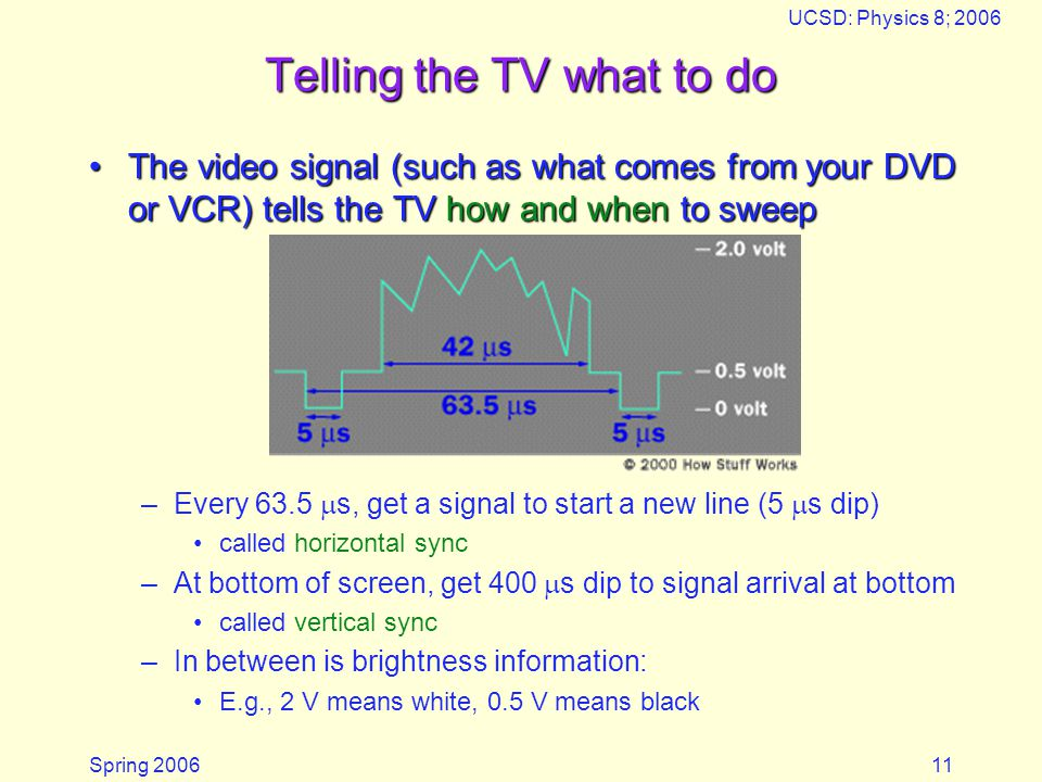 Spring 2006 UCSD: Physics 8; 2006 11 Telling the TV what to do The video signal (such as what comes from your DVD or VCR) tells the TV how and when to sweepThe video signal (such as what comes from your DVD or VCR) tells the TV how and when to sweep –Every 63.5 s, get a signal to start a new line (5 s dip) called horizontal sync –At bottom of screen, get 400 s dip to signal arrival at bottom called vertical sync –In between is brightness information: E.g., 2 V means white, 0.5 V means black