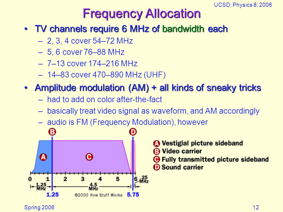 Spring 2006 UCSD: Physics 8; 2006 12 Frequency Allocation TV channels require 6 MHz of bandwidth eachTV channels require 6 MHz of bandwidth each –2, 3, 4 cover 54–72 MHz –5, 6 cover 76–88 MHz –7–13 cover 174–216 MHz –14–83 cover 470–890 MHz (UHF) Amplitude modulation (AM) + all kinds of sneaky tricksAmplitude modulation (AM) + all kinds of sneaky tricks –had to add on color after-the-fact –basically treat video signal as waveform, and AM accordingly –audio is FM (Frequency Modulation), however