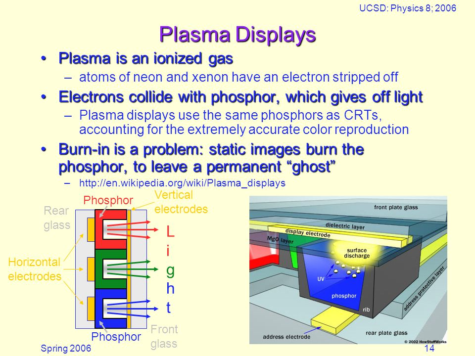 Spring 2006 UCSD: Physics 8; 2006 14 Plasma Displays Plasma is an ionized gasPlasma is an ionized gas –atoms of neon and xenon have an electron stripped off Electrons collide with phosphor, which gives off lightElectrons collide with phosphor, which gives off light –Plasma displays use the same phosphors as CRTs, accounting for the extremely accurate color reproduction Burn-in is a problem: static images burn the phosphor, to leave a permanent ghostBurn-in is a problem: static images burn the phosphor, to leave a permanent ghost –http://en.wikipedia.org/wiki/Plasma_displays LightLight Rear glass Front glass Horizontal electrodes Phosphor Vertical electrodes