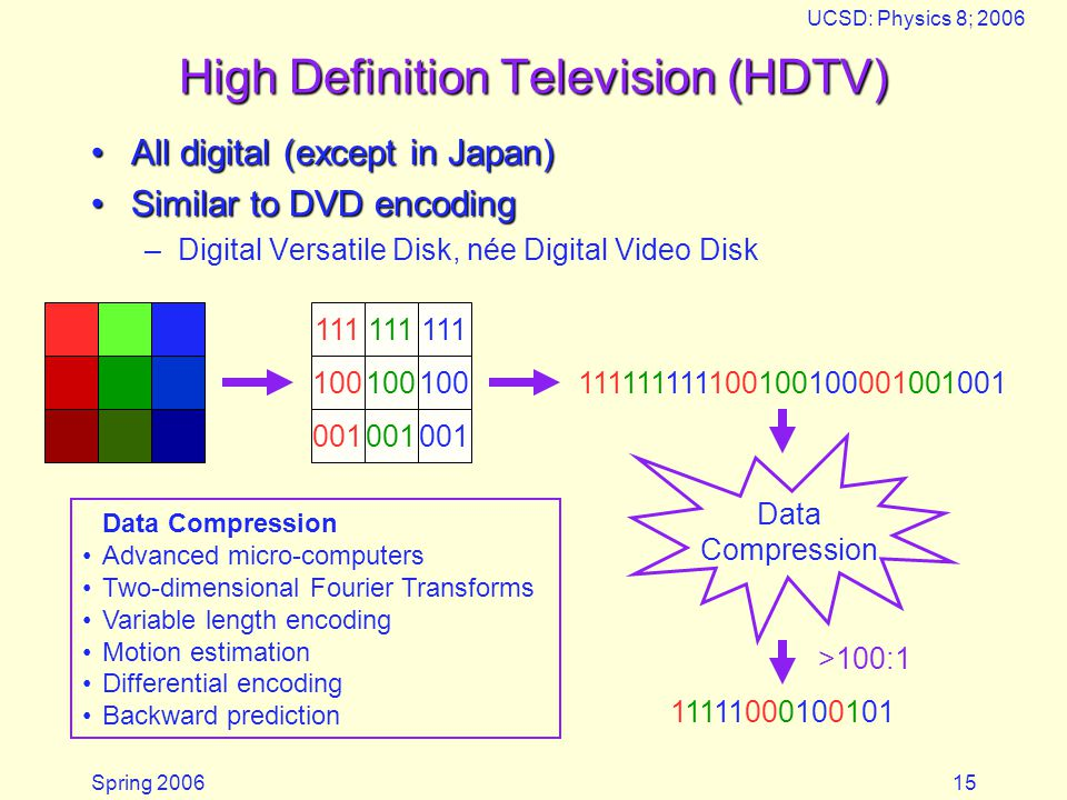 Spring 2006 UCSD: Physics 8; 2006 15 High Definition Television (HDTV) All digital (except in Japan)All digital (except in Japan) Similar to DVD encodingSimilar to DVD encoding –Digital Versatile Disk, née Digital Video Disk 111 100 001 111111111100100100001001001 Data Compression 11111000100101 >100:1 Data Compression Advanced micro-computers Two-dimensional Fourier Transforms Variable length encoding Motion estimation Differential encoding Backward prediction
