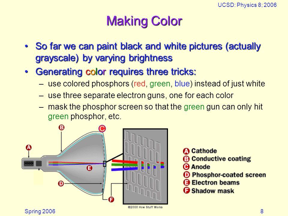Spring 2006 UCSD: Physics 8; 2006 9 RGB Triads