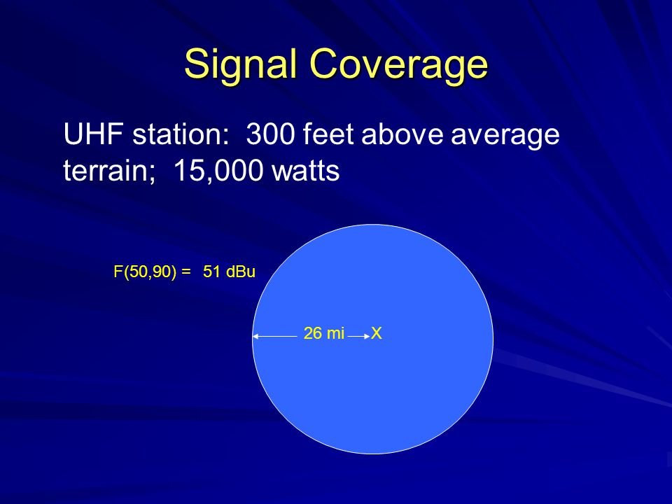 Signal Coverage UHF station: 300 feet above average terrain; 15,000 watts X26 mi 51 dBuF(50,90) =
