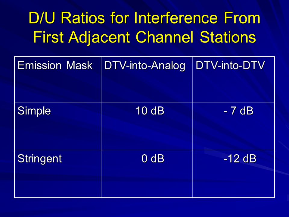 D/U Ratios for Interference From First Adjacent Channel Stations Emission Mask DTV-into-AnalogDTV-into-DTV Simple 10 dB 10 dB - 7 dB - 7 dB Stringent 0 dB 0 dB -12 dB -12 dB