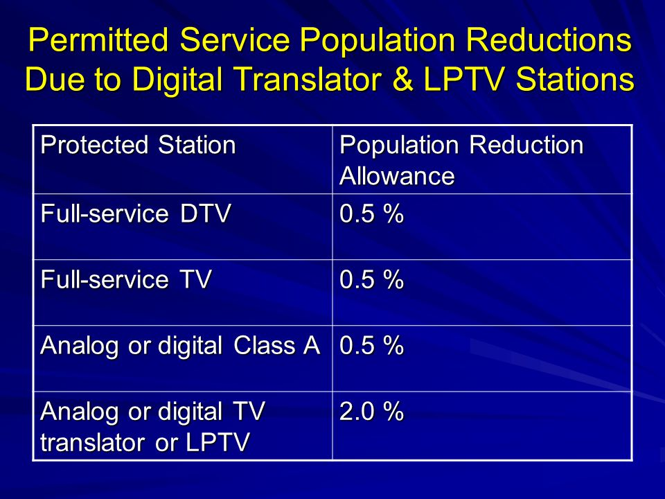 Permitted Service Population Reductions Due to Digital Translator & LPTV Stations Protected Station Population Reduction Allowance Full-service DTV 0.5 % Full-service TV 0.5 % Analog or digital Class A 0.5 % Analog or digital TV translator or LPTV 2.0 %