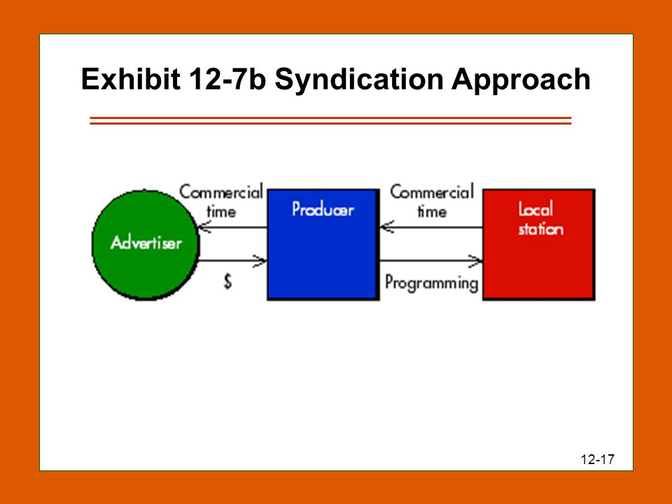 12-17 Exhibit 12-7b Syndication Approach