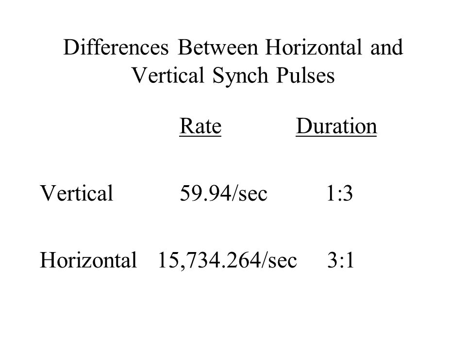 Differences Between Horizontal and Vertical Synch Pulses Rate Duration Vertical59.94/sec 1:3 Horizontal 15,734.264/sec 3:1