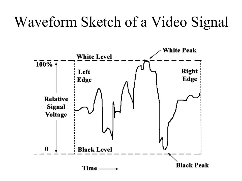 Waveform Sketch of a Video Signal