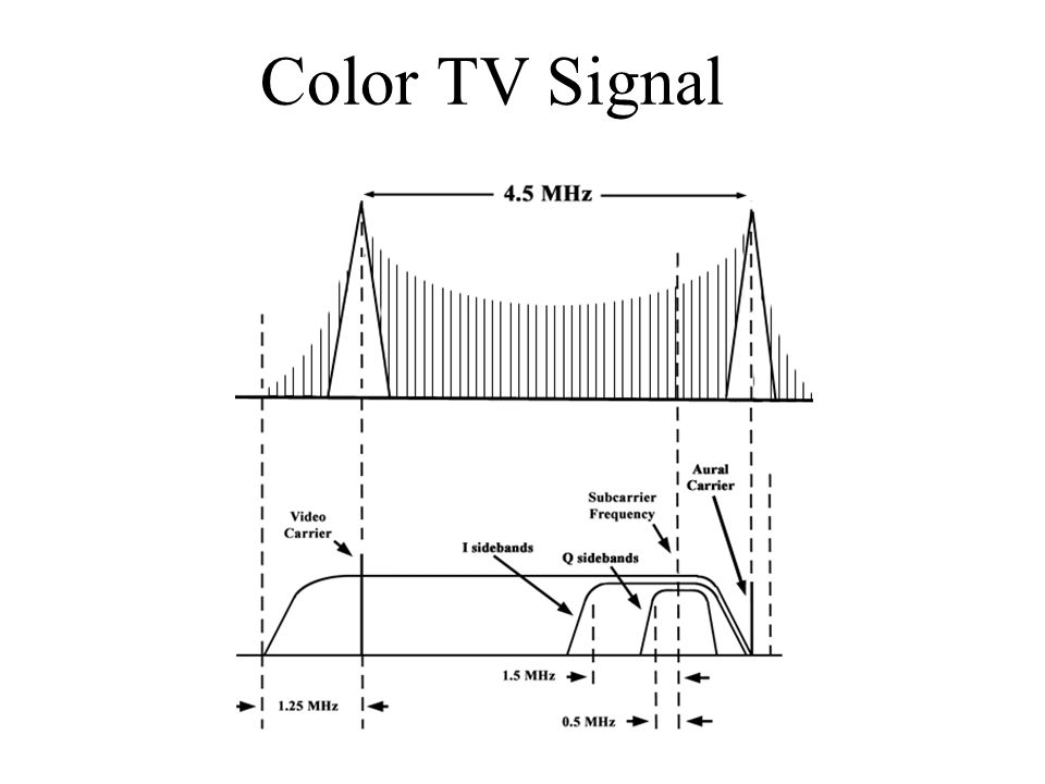 Color TV Signal