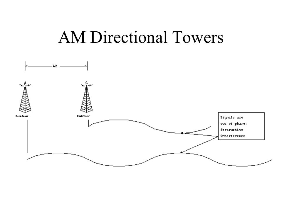 AM Directional Towers