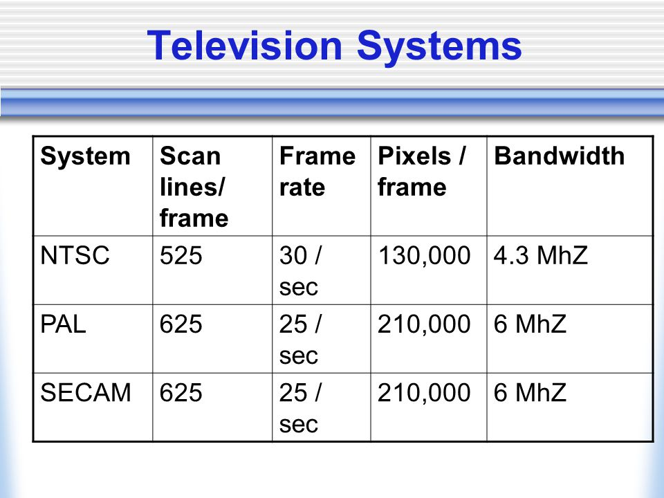 Television Systems SystemScan lines/ frame Frame rate Pixels / frame Bandwidth NTSC52530 / sec 130,0004.3 MhZ PAL62525 / sec 210,0006 MhZ SECAM62525 / sec 210,0006 MhZ