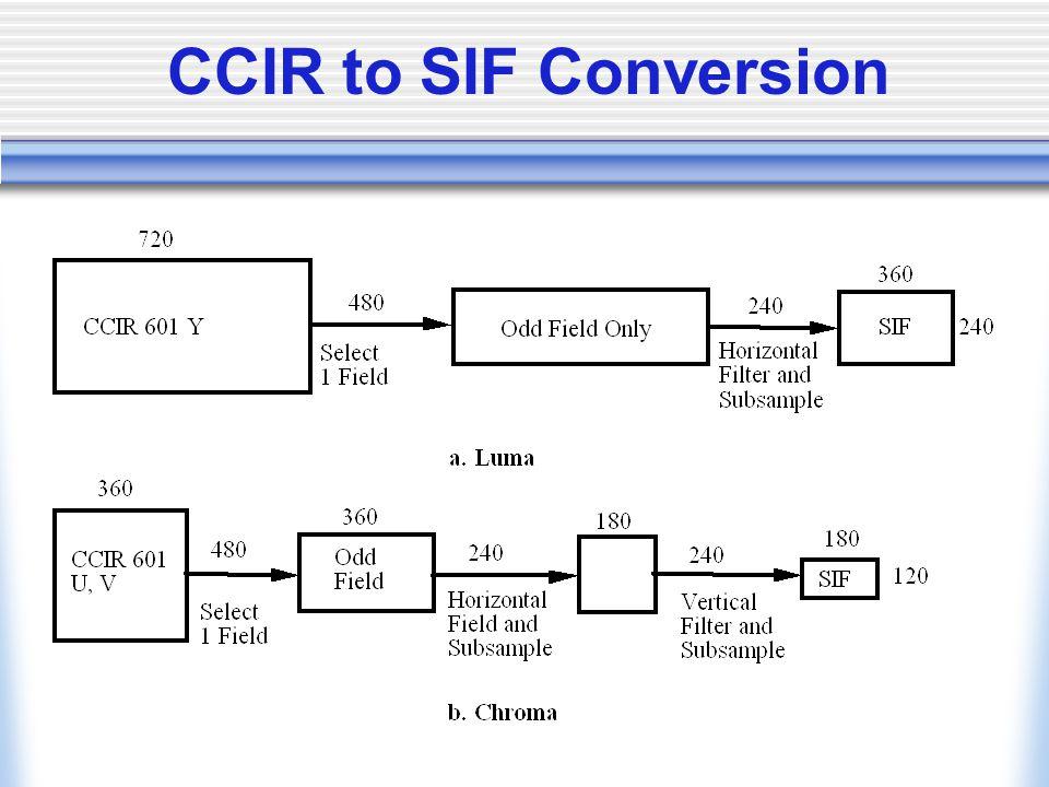 CCIR to SIF Conversion