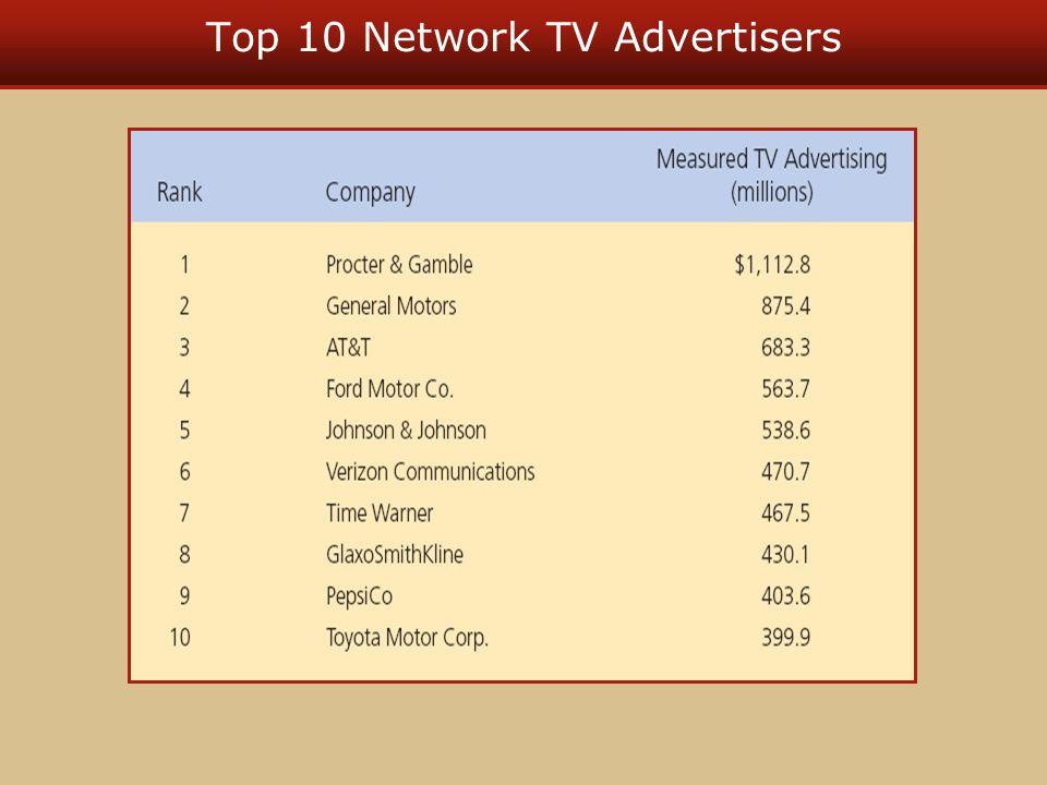 Top 10 Network TV Advertisers